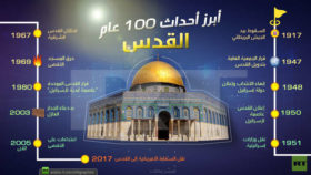 100 عام بالتمام من اجل القدس